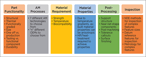 key characteristics and factors related to design of AM parts