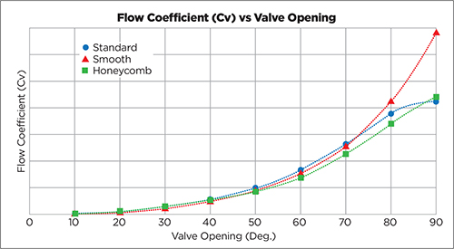 comparative flow coefficient test results vs. valve opening position