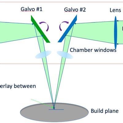 Automated Calibration Optimizes Multi-Laser System...