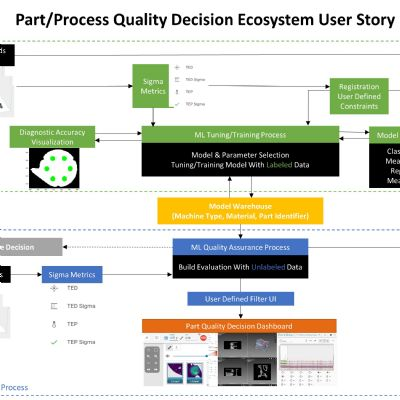 Machine Learning: A Game Changer for AM Quality Assurance