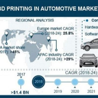 Automotive Poised to Spur Growth of 3D Printing