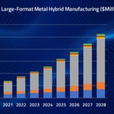 Hybrid Manufacturing Market to Reach $1.1 Billion by 2028