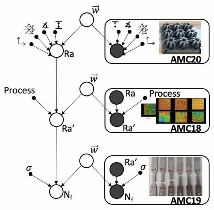 1-EWI-predictive-model-AM-part-performance